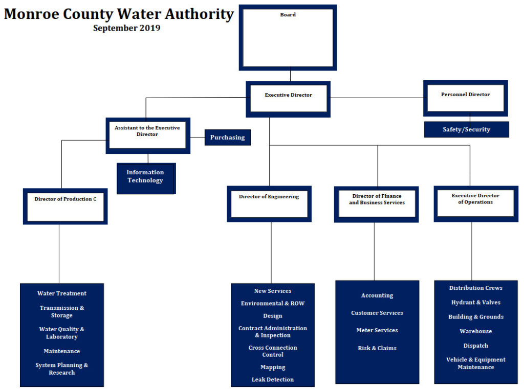 Monroe County Water Authority Organizational Chart as of September 2019